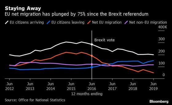 U.K. Aims to Slash Unskilled Immigration After Leaving EU