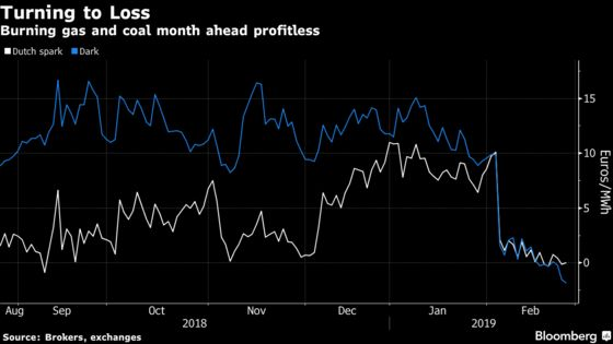 Winter Is Already Over for Europe's Energy Markets