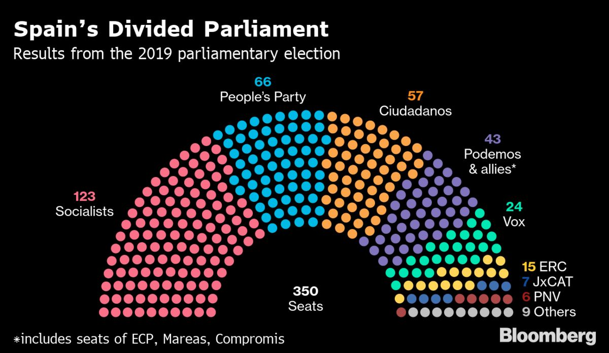 Spain Heading for Repeat Election as Sanchez Sours on Podemos