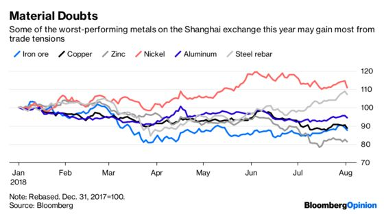 End-of-Days Metals Rout Overstates Trade War Risks