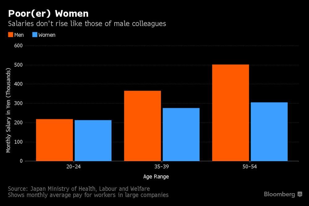 Japan's Women Left Behind as Men's Salaries Rise Mid-Life: Chart