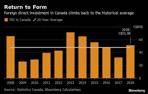 Foreign Investment Hits 3-Year High in Canada Despite Oil Woes