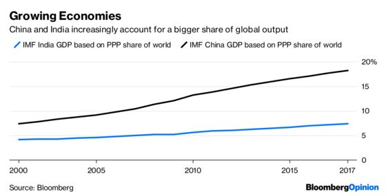 Emerging-Market Rebound Depends on China and India
