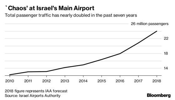 Israel's $10 Billion Island Project Sparks European Interest