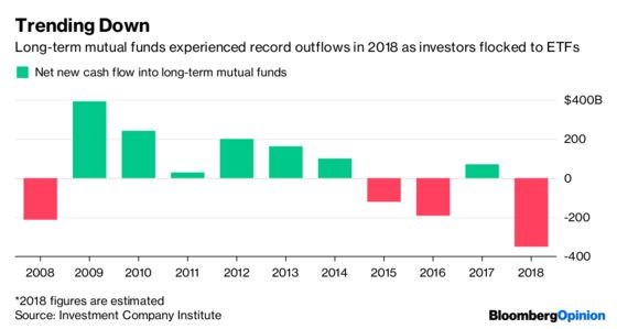 If Passive Funds Are iPhones, Active Ones Are Landlines