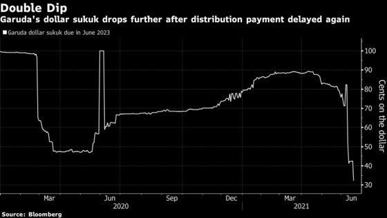 Garuda Puts Off Debt Payment Again as It Faces Funding Crunch