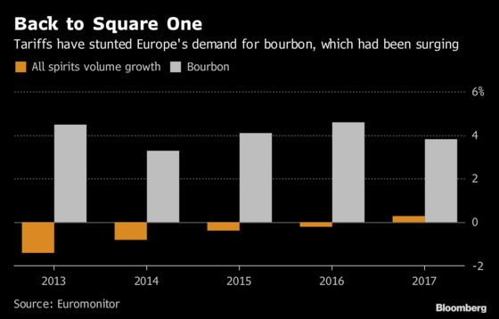 Craft Bourbon Craze Is Over in Europe Thanks to 25% Import Tax