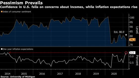 U.S. Consumer Sentiment Unexpectedly Falls to a Six-Month Low