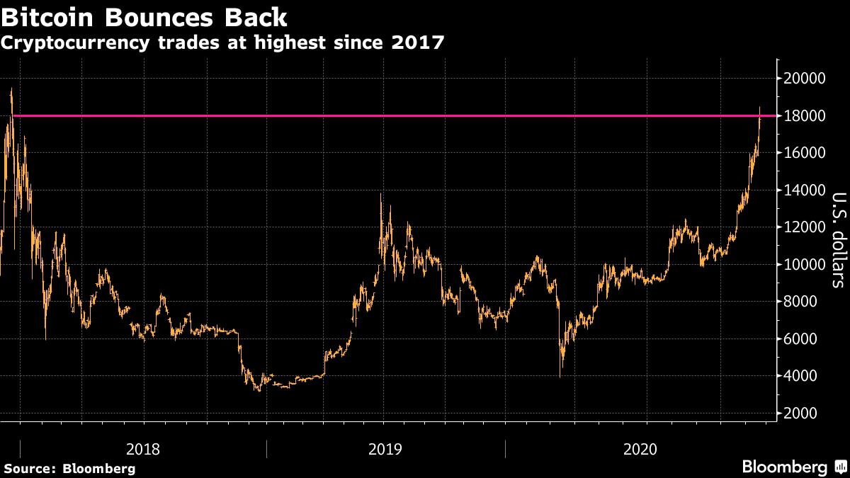 Cryptocurrency diperdagangkan tertinggi sejak 2017