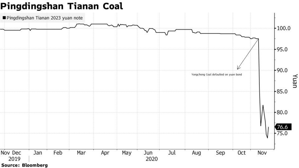 Pingdingshan Tianan Coal