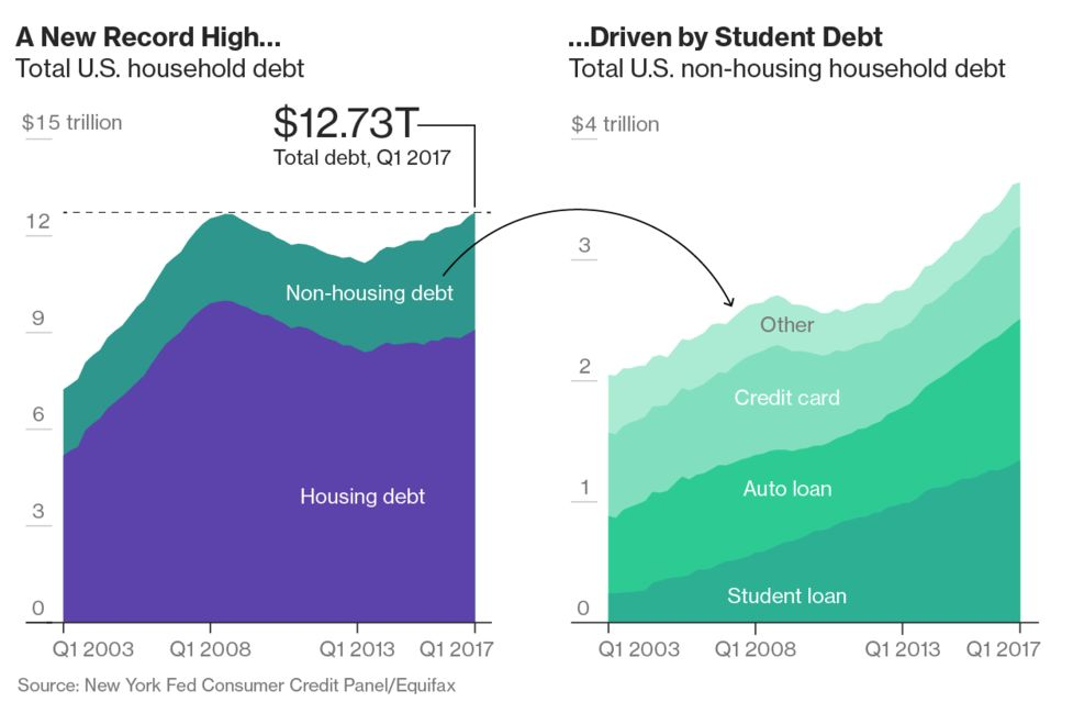 Trump S America Is Facing A 13 Trillion Consumer Debt Hangover