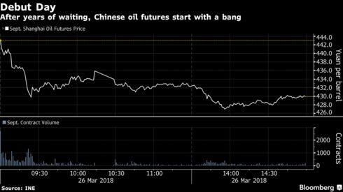 Global Trading Giants Dip Toes In China Oil Futures On Debut Day