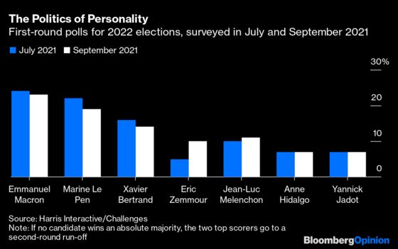 In France, Everyone Wants to Be the Next President