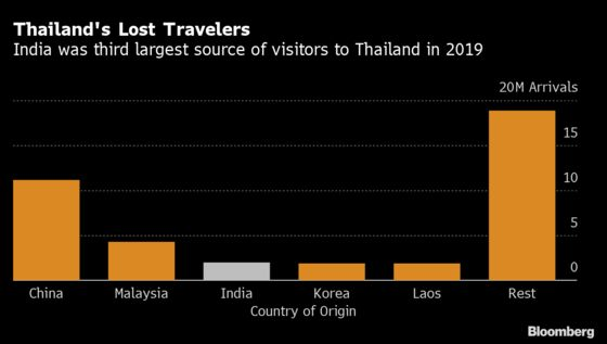 Thailand Targets Indian Tourists to Make Up for Missing Chinese