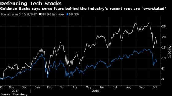 Goldman Sachs Defends Tech Stocks, Says Many Now Look Cheap