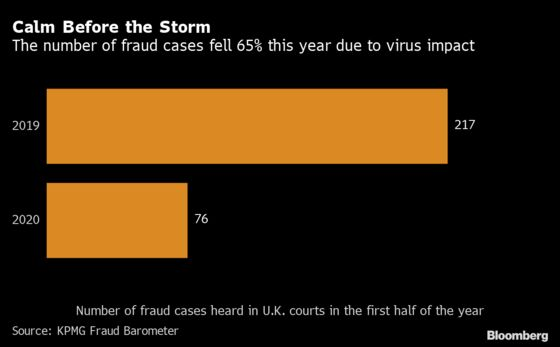 Virus Will Spur a 'Tsunami of Fraud' in the U.K., KPMG Warns