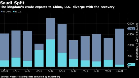 China Guzzles Saudi Arabian Oil While Riyadh Keeps U.S. Flow Low