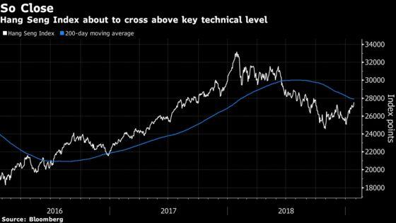 Flashbacks to 2018 Euphoria Keep Hong Kong Traders in Check