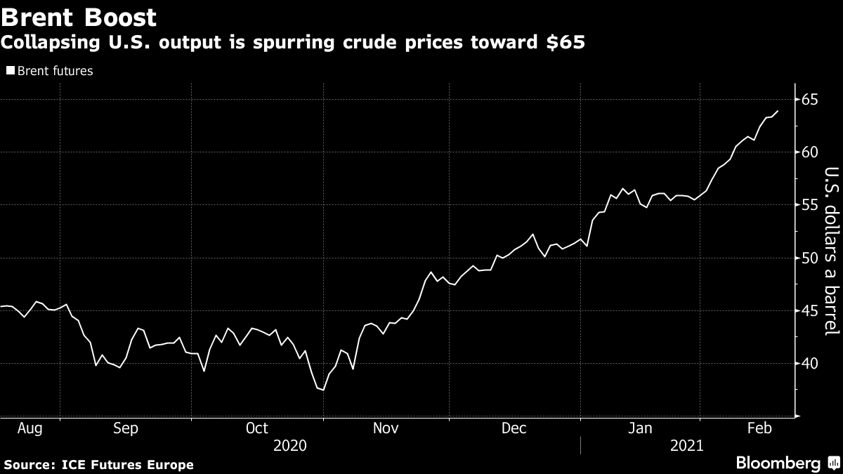 Collapsing U.S. output is spurring crude prices toward $65