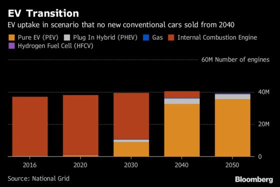 Electric Cars Could Switch On the U.K.'s Tuned Out Power Consumers