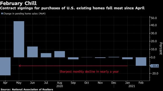 U.S. Pending Home Sales Fall Most Since April on Low Inventory