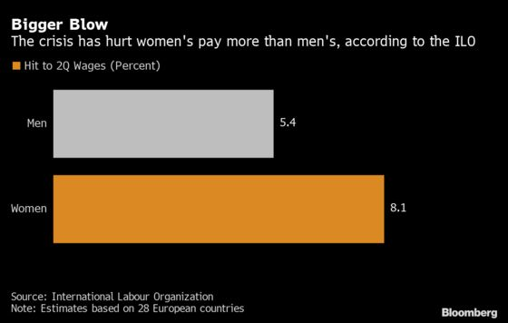 Covid-19 Is Driving Down Wages and Women Are Worst Hit, ILO Says