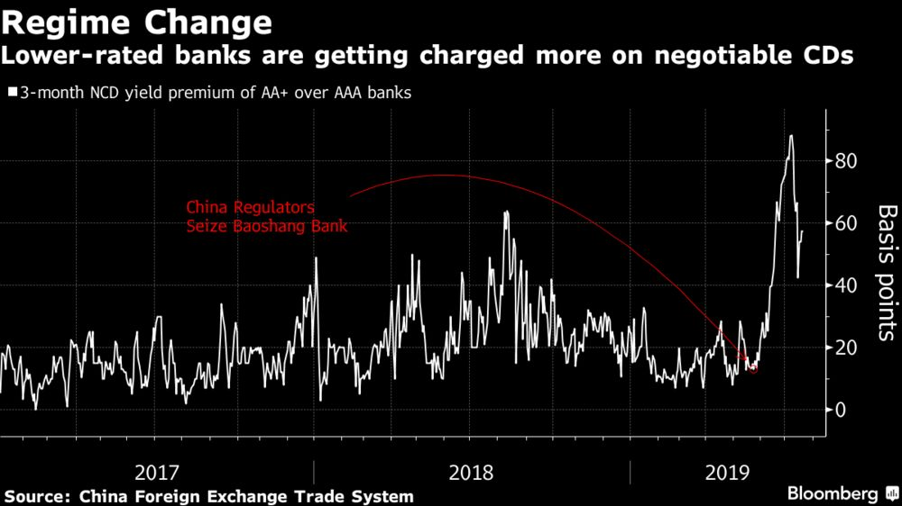 China's $40 Trillion Banking System Learns a Lesson on Risk - Bloomberg