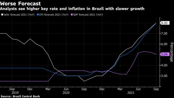 JPMorgan Sees Higher Key Rate, Sub-1% Economic Growth in Brazil