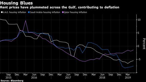 Dubai Closer to Vanquishing Deflation