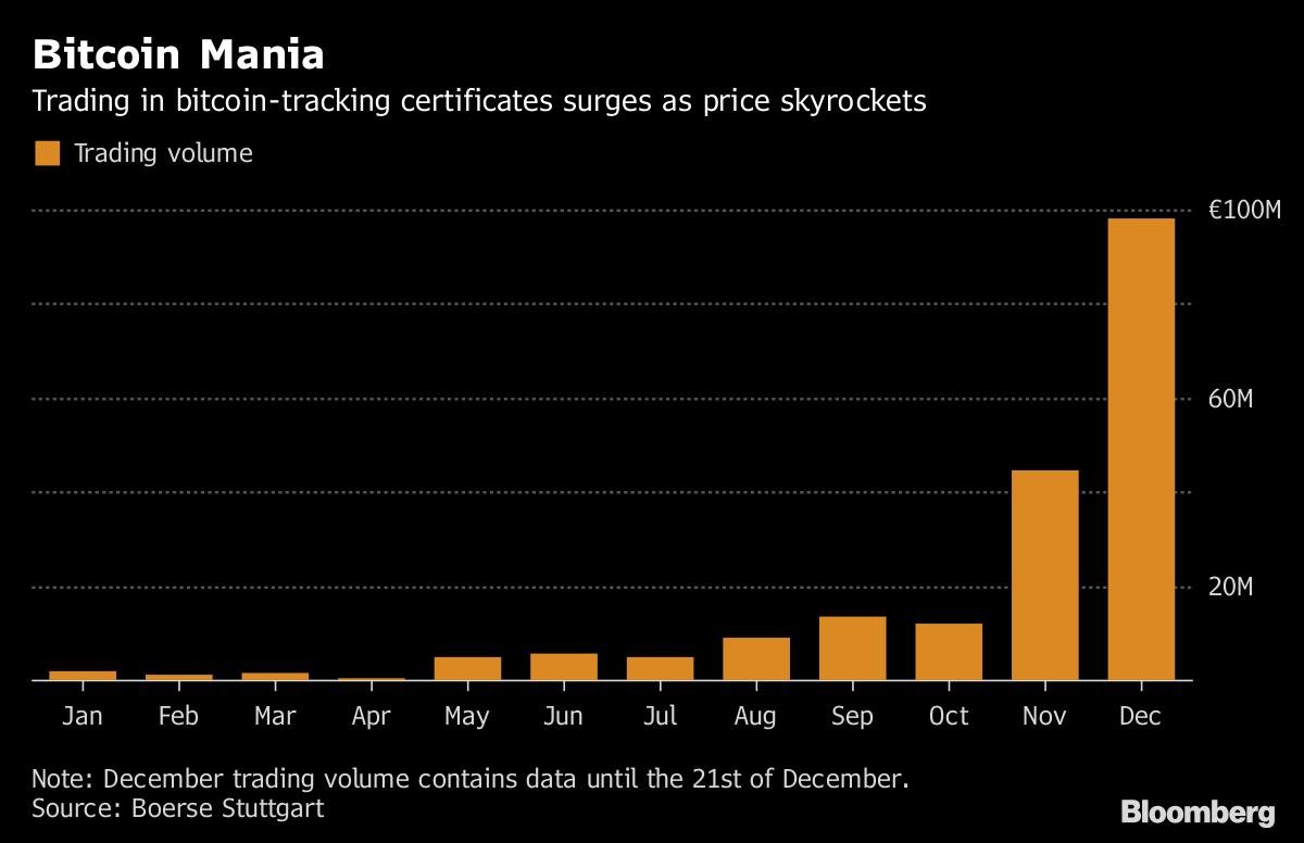 Bitcoin Trading Volume at Retail Exchange Rises 22-Fold: Chart