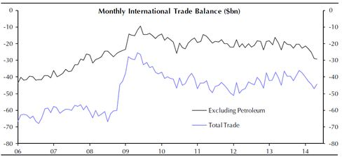 A widening trade deficit suggests a strengthening U.S. consumer