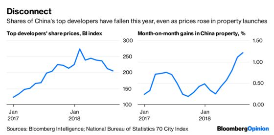 It's a Lovely Trade War for China's Property Firms
