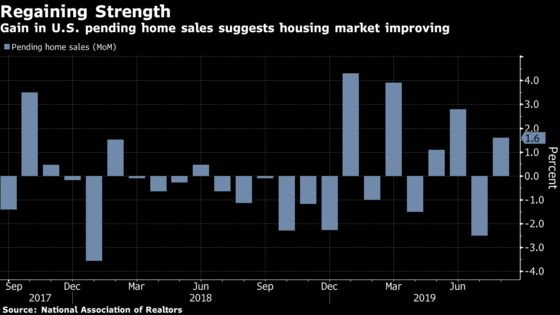 Pending Home Sales in U.S. ReboundMore Than Expected