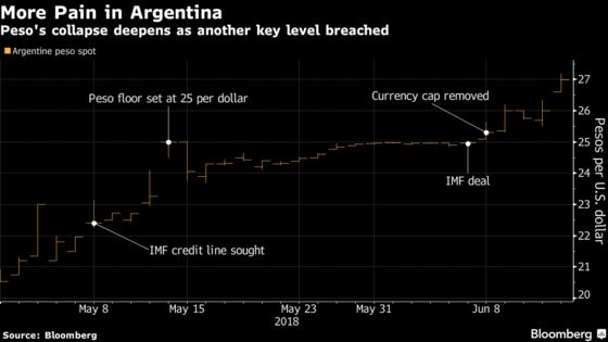 Massive Argentine Currency Plunge Deepens Emerging-Market Rout