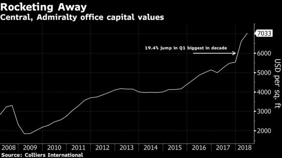Messed-Up Math in Hong Kong's Roaring Office Property Market