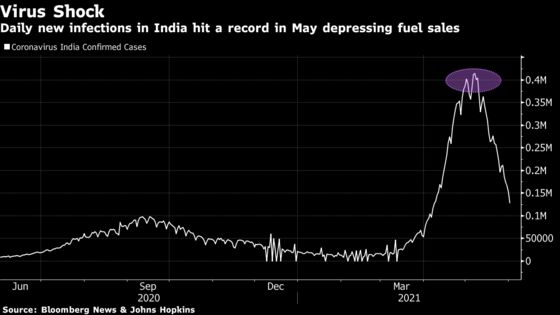 Gasoline Sales Plunge to Lowest in a Year in Virus-Hit India