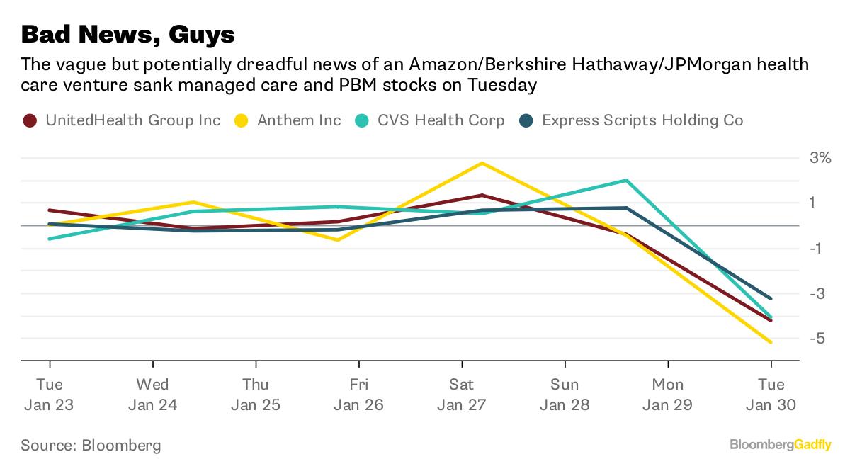Amazonberkshirejpmorgan health venture incumbents should fear source bloomberg malvernweather Images