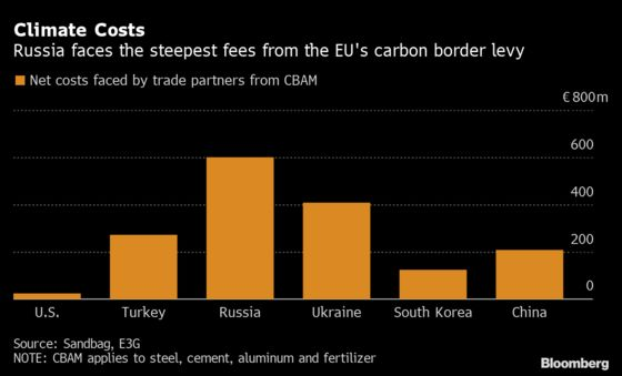 World's First Carbon Border Tax Wouldn't Be That Expensive