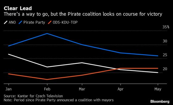 Pirate Leader Seeks to OustCzech Billionaire and Embrace Europe