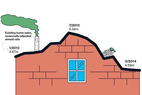 The Housing Rebound Stalls