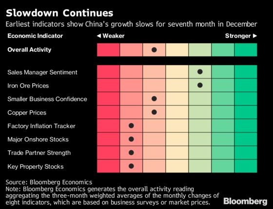 December Early Indicators Show China Slowed for a Seventh Month