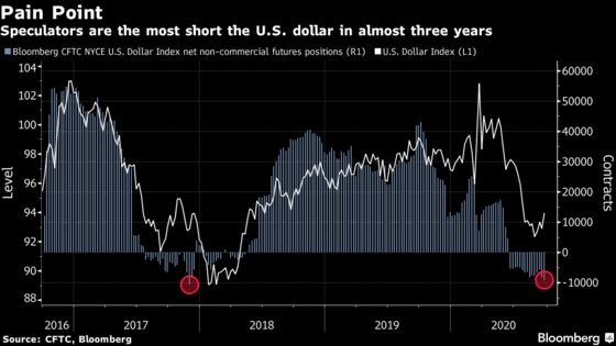 Hedge Funds in Biggest Dollar Short Since 2017 Risk Squeeze
