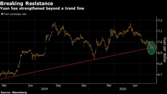 By This Measure, China's Yuan Is Best-Placed Since 2012 Rally
