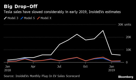 Tesla's U.S. Sales Slowed EarlyThis Year, Blog Says