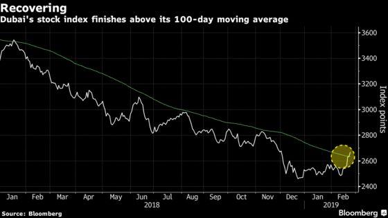 Dubai Stocks Cross Resistance Level Held For a Year: Inside EM