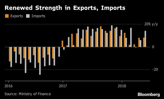 Japan's Exports Continue Strength Amid Trade-War Anxiety