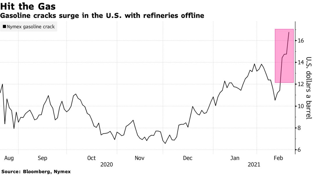 Gasoline cracks surge in the U.S. with refineries offline