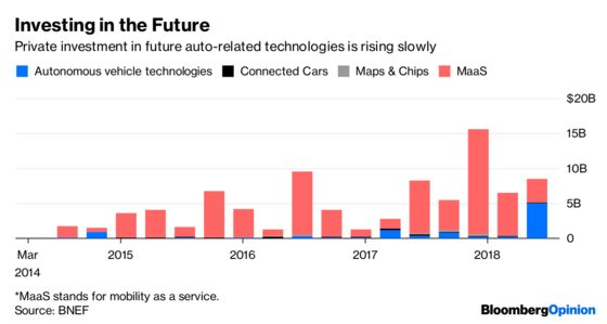 Carmakers Throw Money at the Future of Driving