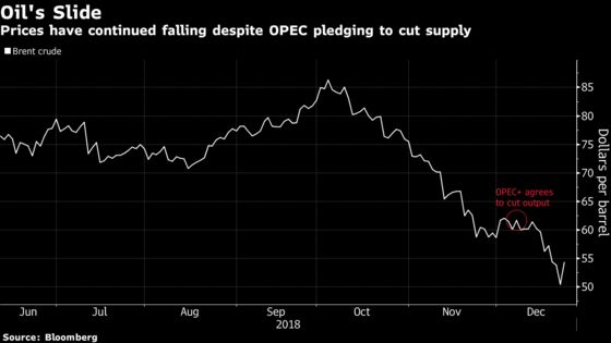Oil Sell-Off Is Deepest to Follow an OPEC Output Cut in a Decade