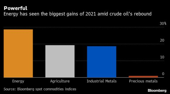 Great Commodities Boom of 2021 Hits Pause Amid Wider Selloff